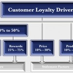 customer-loyalty-agency-loyalty-drivers
