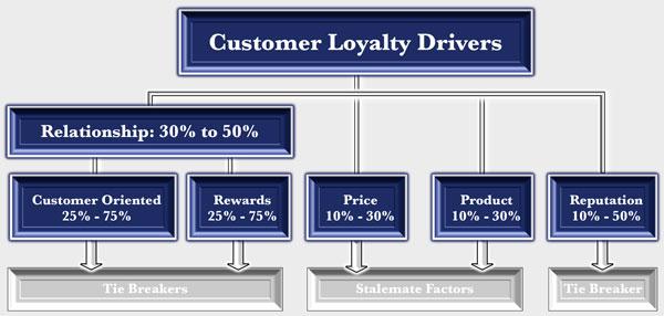 customer-loyalty-agency-loyalty-drivers