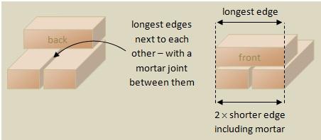 Bonding Stone